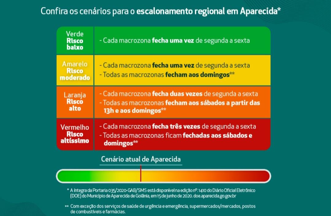 Aparecida de Goiânia retorna ao cenário amarelo nesta quarta-feira (15/7)