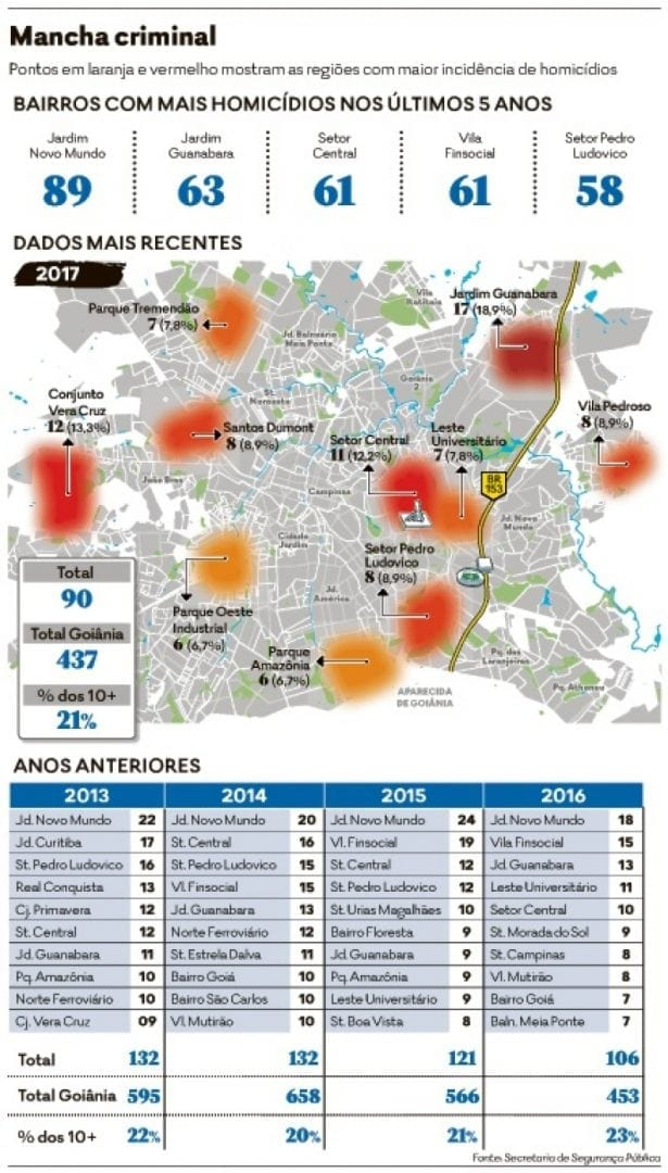 Bairros mais violentos em Goiânia