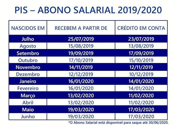 Saque do abono salarial começa nesta quinta (25); confira novo calendário