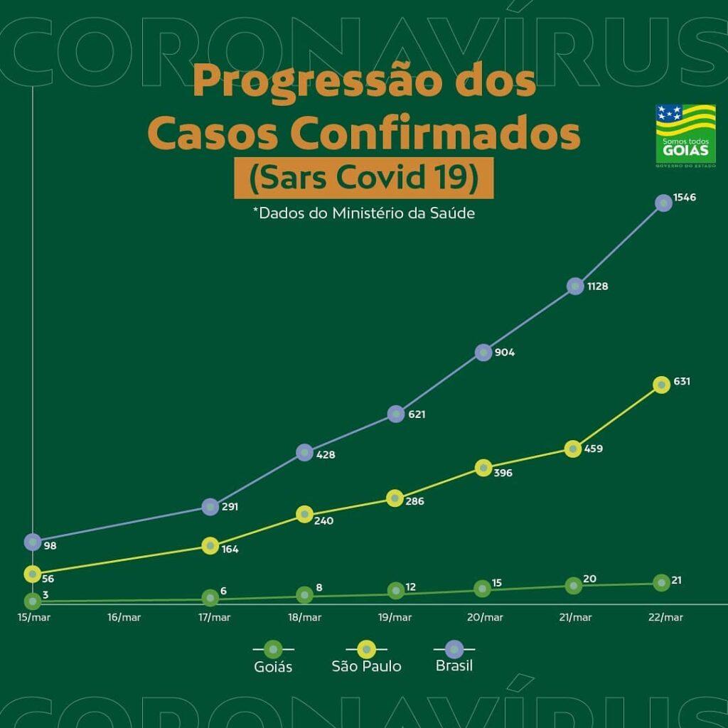 """Coronavírus: Governo de Goiás diz que a """"situação ainda é preocupante"""""""