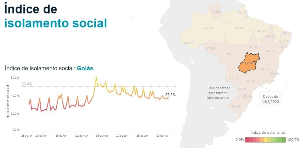 Com 80 cidades afetadas pela covid-19, Goiás ainda é último em isolamento
