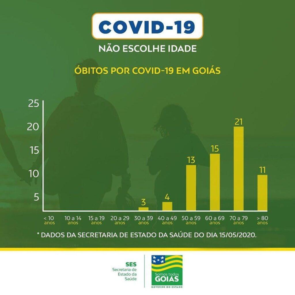 Coronavírus em Goiás: 20% das mortes são de pessoas com menos de 60 anos