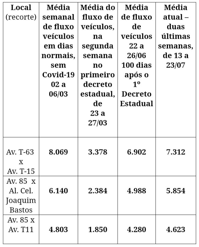 SMT divulga balanço do fluxo de veículos após a reabertura do comércio, em Goiânia